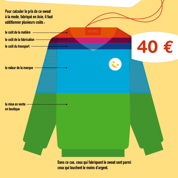 Le prix d'un sweat